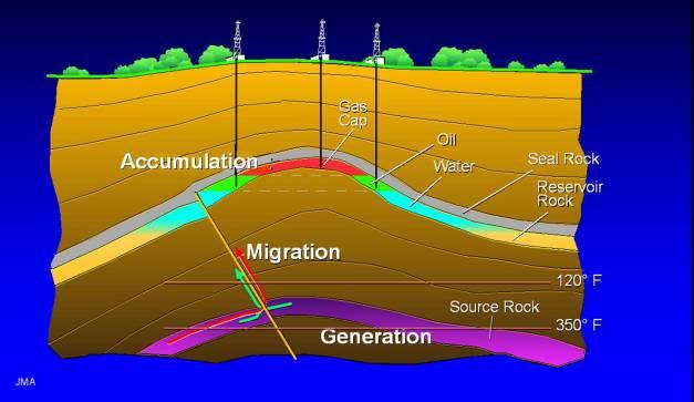 migrasi minyak bumi