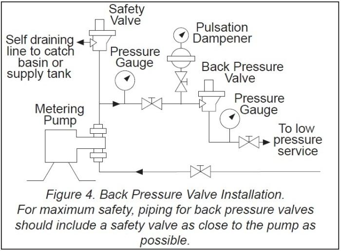 Metering Pump Complete Unit